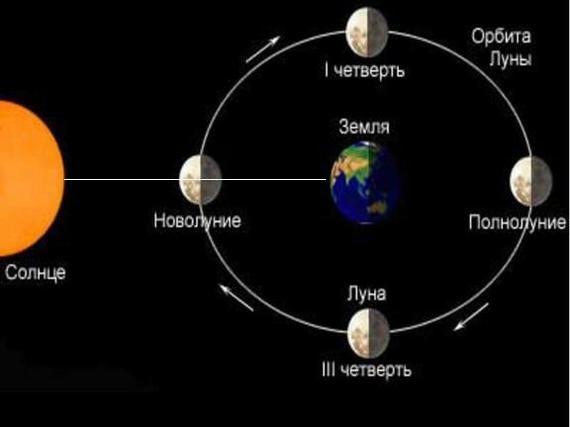 Юлия Бойко. Женские практики для новолуния. 4